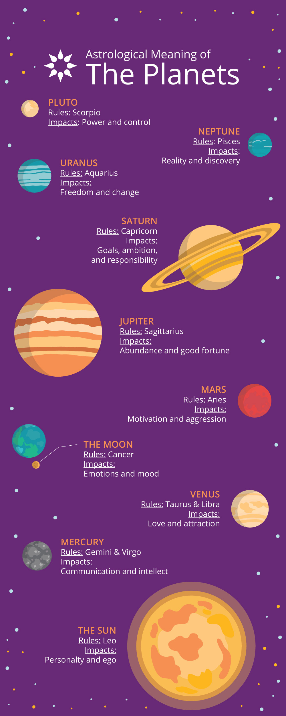 astrological meaning of uranus - HD 1000×2500